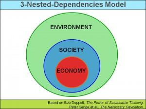 Sustainability - 3 Nested Dependies Model